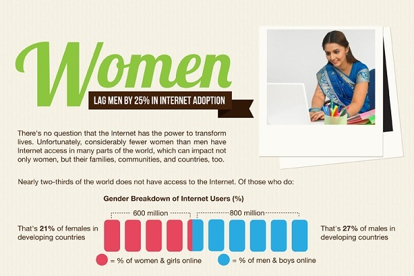 Women-Internet-Adoption-hd