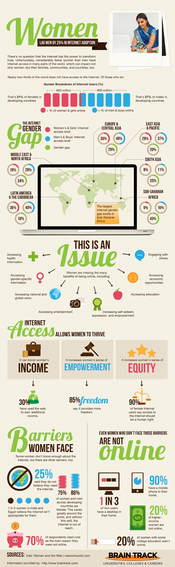Women-Internet-Adoption