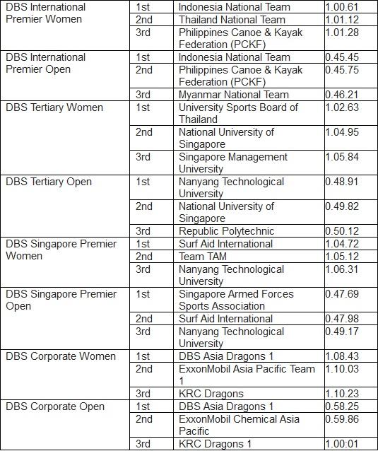 DBS-Marina-Regatta-results