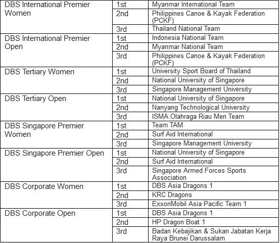 DBS-Marina-Regatta-results_overall